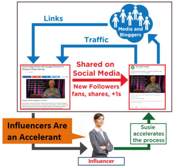 Getting inbound links with influencers #Constellatio