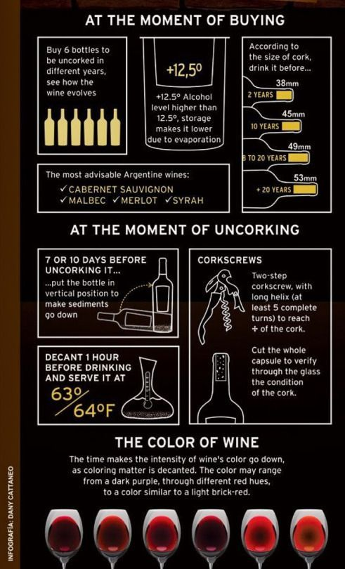 Info about aging wine.