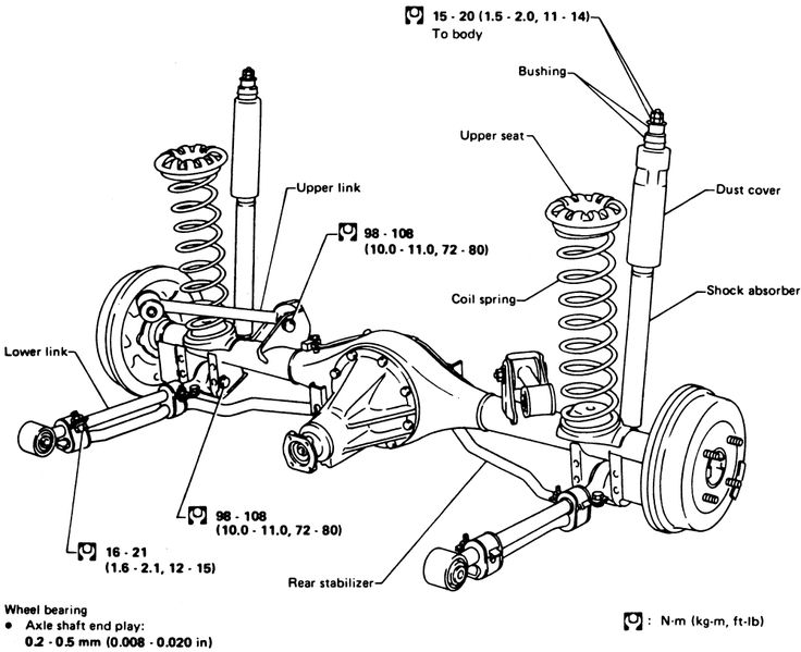 Axles  Diagram  Auto