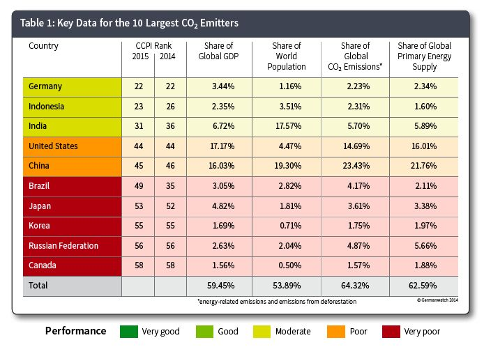 Key Data for the 10 Largest CO2 Emitters. Table 1 in The Climate Change Performance Index -  Results 2015. Since 10 years now, The Climate Change Performance Index has kept on bringing awareness forward. Published by Climate Action Network Europe and Germanwatch.   https://germanwatch.org/en/download/10407.pdf