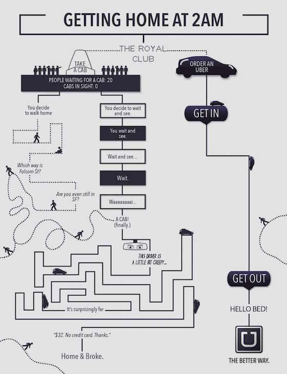 I vantaggi di Uber spiegati graficamente