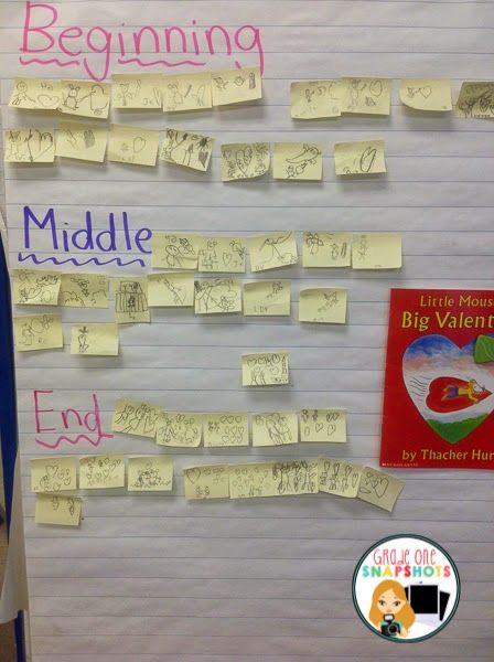 Read a book and stop after the beginning, middle and end.  Each child draws a picture that represents what happened at each portion and adds it to the class chart.  Then review b,m,e and the completion.  Grade One Snapshots