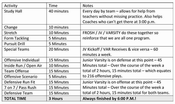 Youth Football Practice Plans Excel Luxury 009 Ymca Ps Plan Template Youth Football Pract In 2021 Volleyball Practice Plans Basketball Practice Plans Schedule Template