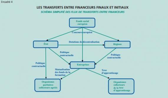 Les cinq défis de la formation professionnelle (France)