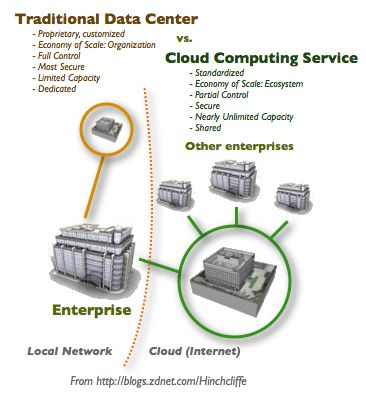 The Traditional Enterprise Data Center vs Cloud Computing Services by Dion Hinchcliffe, via Flickr