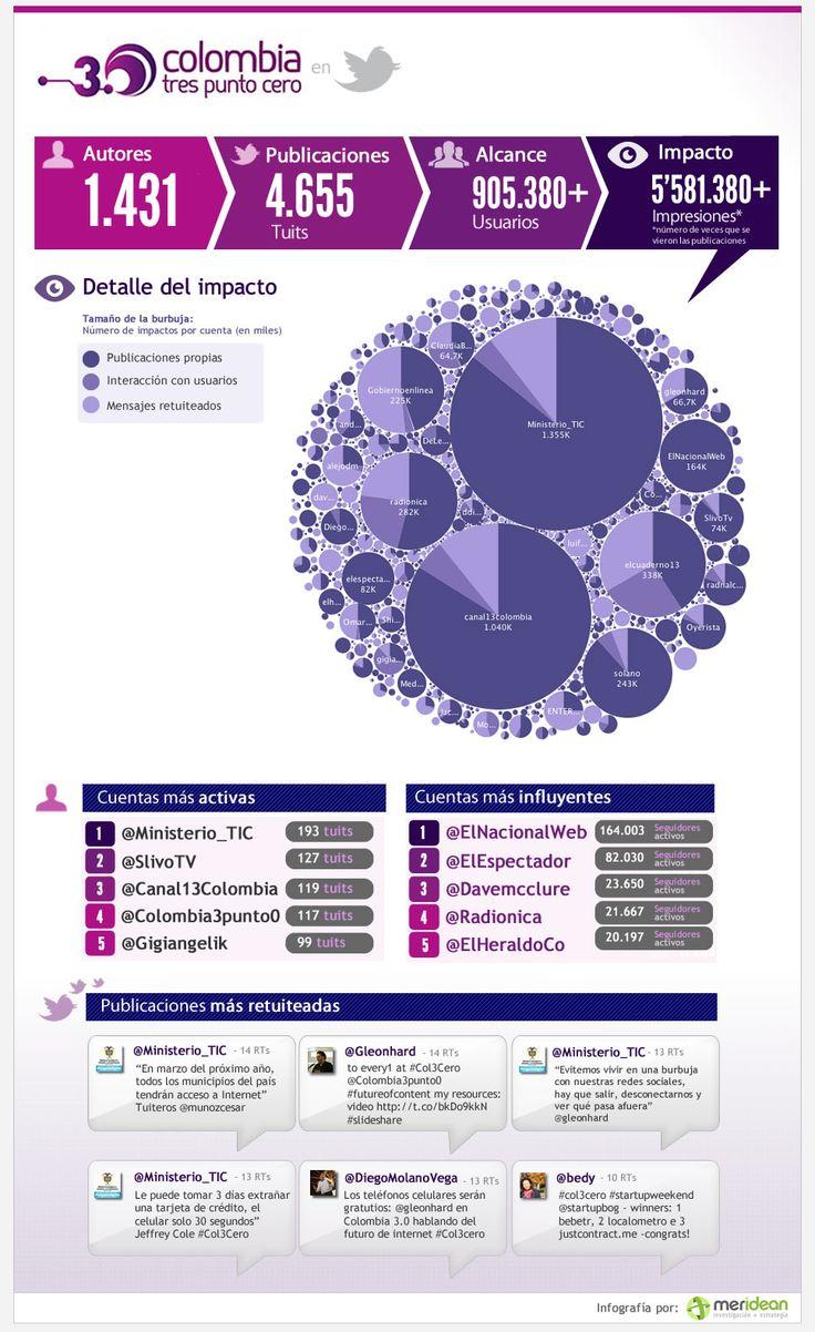 """Infografía sobre el evento """"Colombia 3.0"""" realizado por el Ministerio de TIC.  Vía: http://merideangroup.com"""