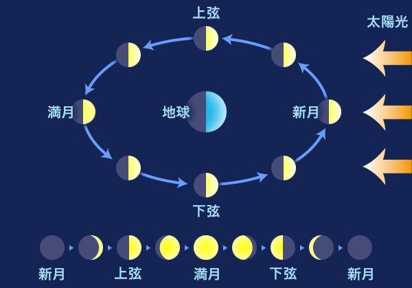 暦(こよみ):月齢カレンダー、月の満ち欠けと月の呼び名(月の名前)
