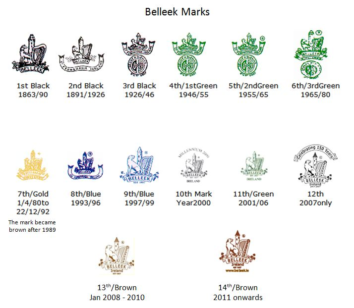Belleek China Marks and Information | Belleek Marks up to 2012