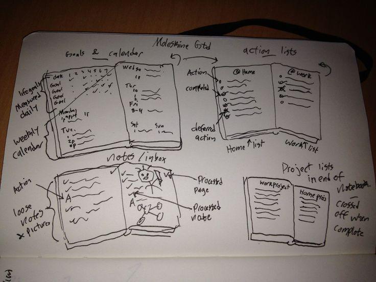 Moleskine GTD system sketched in a Moleskine (how meta ...