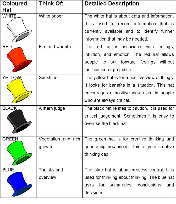 the six thinking hats essay Six thinking hats example: solomofoo storyboard six thinking hats example: solomofoo storyboard.