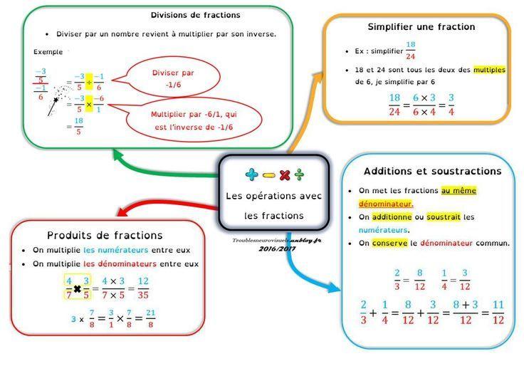 Fractions Vocabulaire Et Operations Fractions Operations Vocabulaire In 2021 Mathe Spruche Matheunterricht Sdp