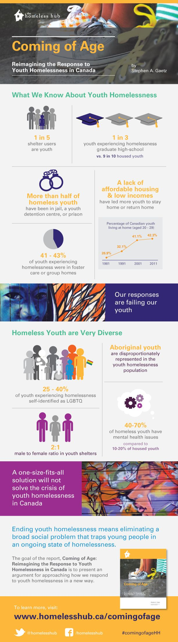 Reimagining the Response to Youth Homelessness in Canada.  What we know about youth homelessness and how our responses are failing them. via The Homeless Hub