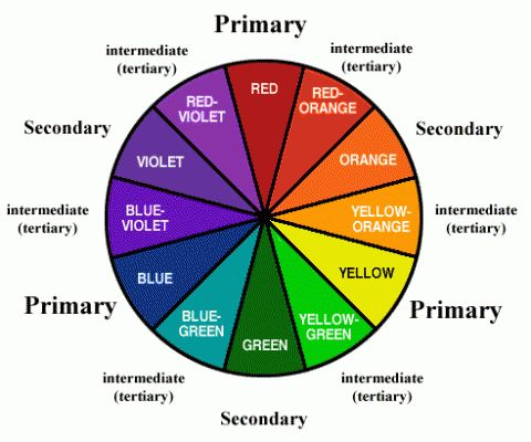 The Color Wheel - How to Break Down, Mix and Create the Most Popular Paint Colors | Naive Art Online