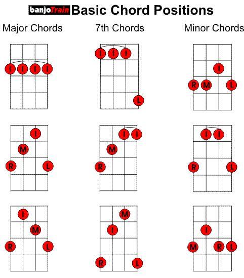 basic chord charts banjo pinterest bass guitar lessons. Black Bedroom Furniture Sets. Home Design Ideas