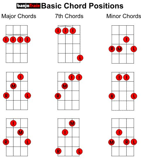 Banjo banjo chords mumford and sons : 1000+ images about banjo learning how to on Pinterest