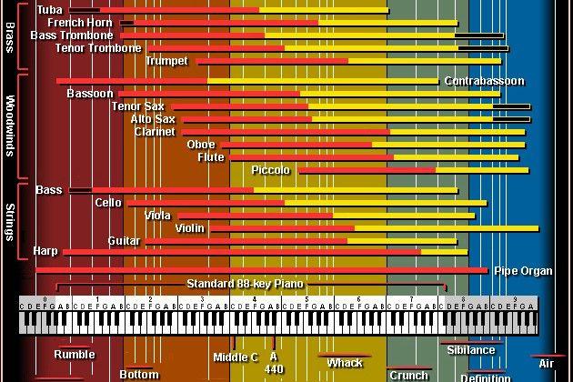 28 best Musical Equipment images on Pinterest ...