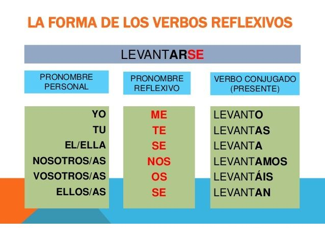 Verbos reflexivos – wederkerende werkwoorden – Leuk Spaans leren