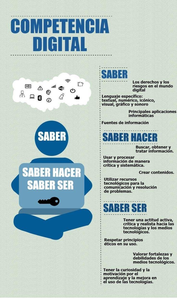 """Hola: Compartimos una infografía sobre """"Competencia Digital – Saber Hacer y Saber Ser"""". Un gran saludo.  Fuente: La Red  Enlaces de interés: Los 4 Pilares de la Educac…"""