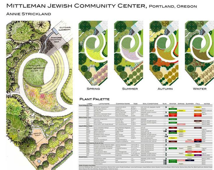 11 best planting plan images on pinterest landscape for Garden design and planting