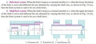 Image result for clearance transition and interference fit