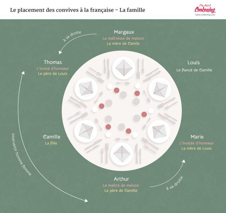 les bases du placement des convives la franaise en famille - Dressage De Table A La Francaise