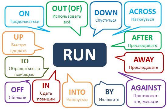 Фразовый глагол Run