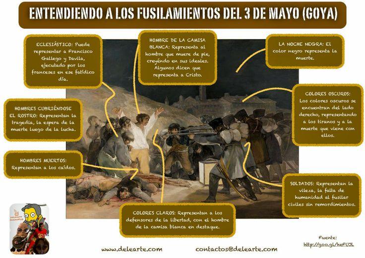Entender el 3 de mayo de Goya con @Delearte en Español en Español http://www.delearte.com/2014/05/cultura-entendiendo-los-fusilamientos.html