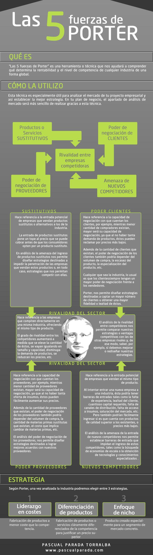 Análisis de las 5 fuerzas de Porter y posibles estrategias competitivas #infografia