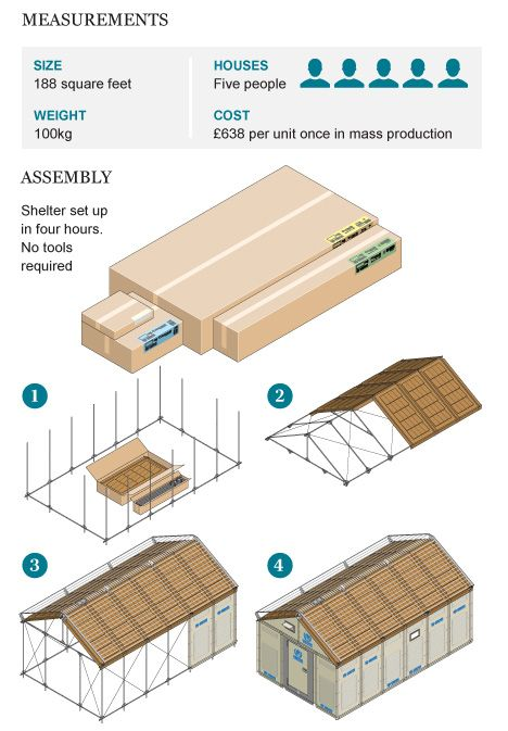Freakin' brilliant - IKEA creates a flat pack shelter for use in refugee camps, for less than $700 each.