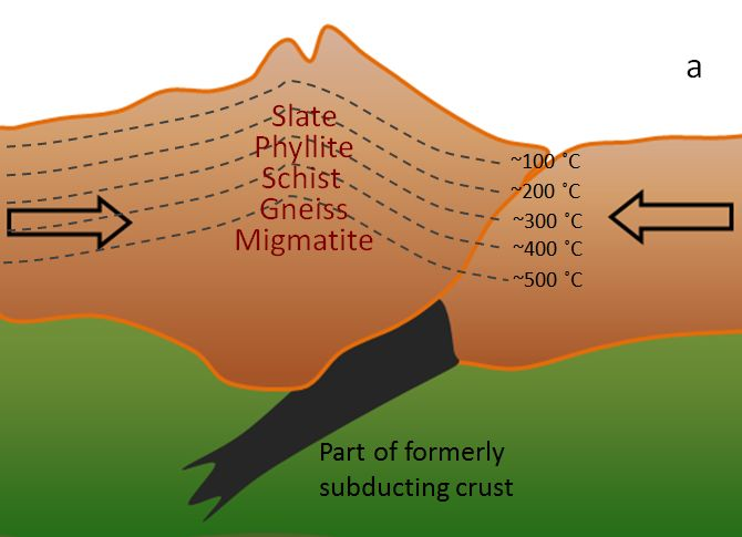 Figure 7.15 a: Regional metamorphism beneath a mountain range related to continent-continent collision (typical geothermal gradient). (Example: Himalayan Range) [SE]
