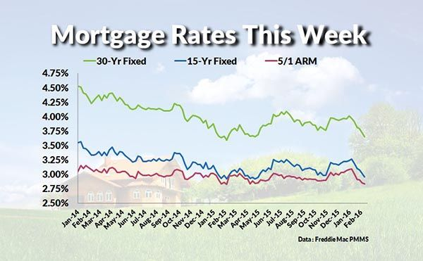 Current Mortgage Interest Rates And Chart Mortgage Rates Mortgage Payoff Mortgage