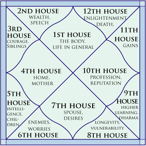 The world pagan 'Astrology Houses' are Christ's opponent global Campaigns for spiritual dwelling delusions at the fixed time of birth, & the counterfeits to the 'allotted' cross to bear & Guidance of The Holy Spirit whilst incarnate, wherefrom alone determines overcoming spiritual debt issues therefrom during a life journey.  Astrology housing places each person in the hot dog house from Christ's opponent domain when following his houses of illusions, delusions & confusions.