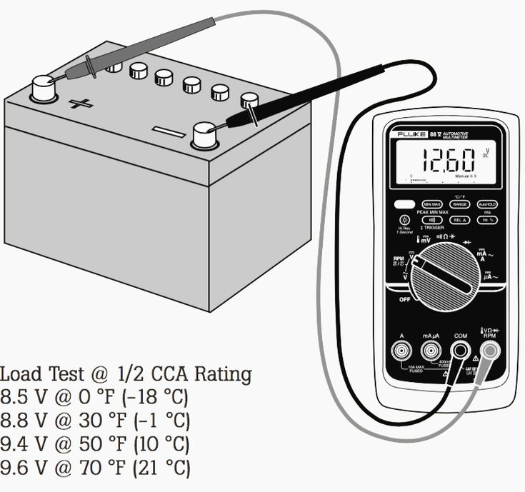 Checking resistance of your atomizer build with multimeter or Ohm meter