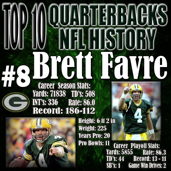 Brett Favre records rang from career starts by a player and career passing yards to career interceptions. Only recently was his career Touchdown record was surpassed by Peyton Manning. Brett Favre was fearless and would always try to make something out of nothing… at times it is what made him look like the best, but what his greatest strength was sometimes became his greatest flaw. http://www.prosportstop10.com/top-10-best-quarterbacks-in-nfl-history