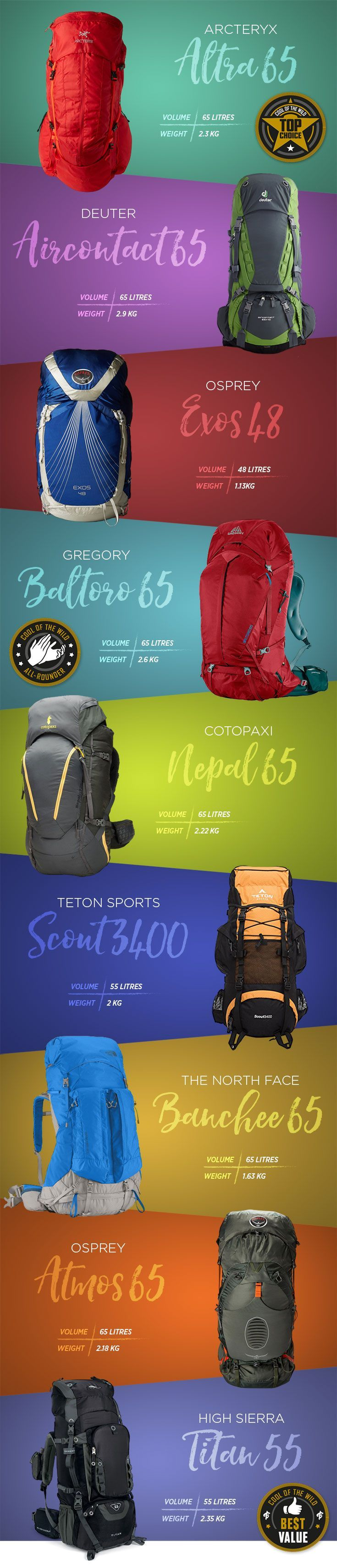 Check out this essential guide on what to look for in an excellent backpack for hiking and trekking and read our reviews of the 9 best Backpacks in 2017