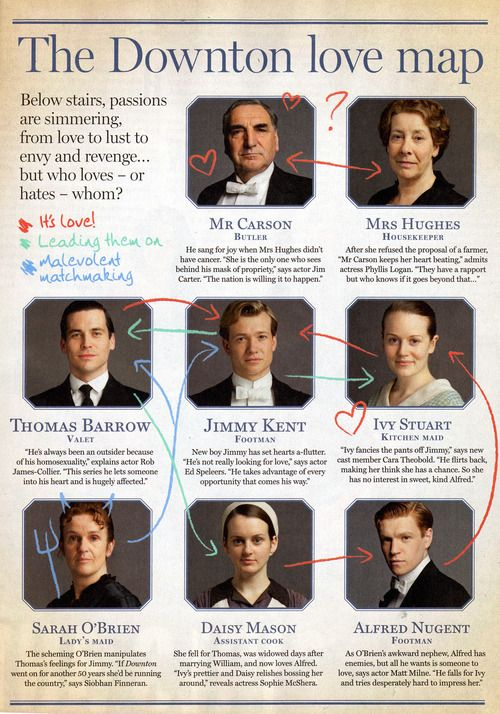 The Downton Love Map (FYI for SEASON THREE!)