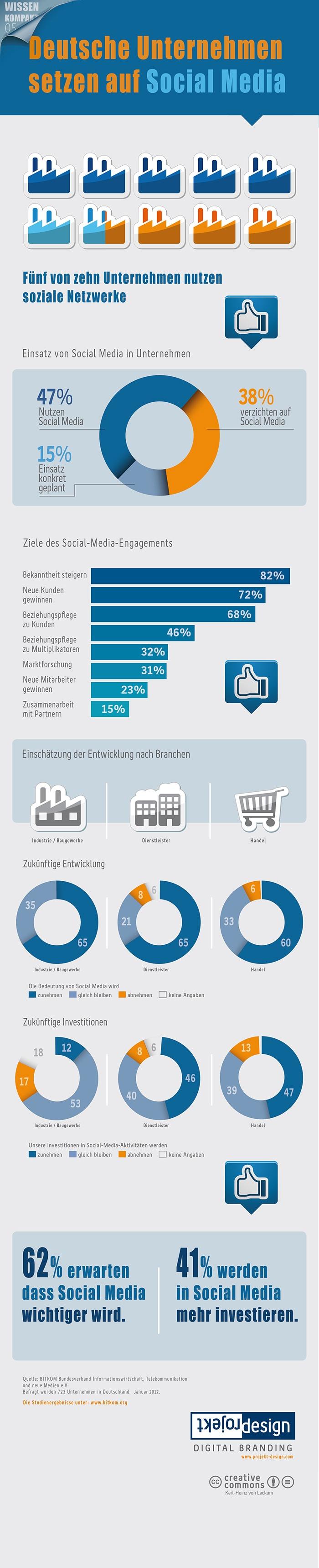 #Infografik: Deutsche Unternehmen setzen auf #Social Media. Nach einer #BITKOM-Studien von 2012.  By Projekt Design Karl-Heinz von Lackum.