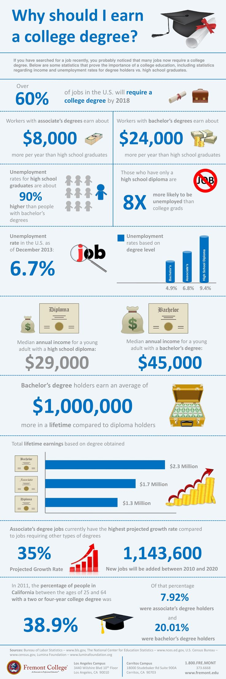 17 best ideas about college degrees appropriation why should i earn a college degree infographic