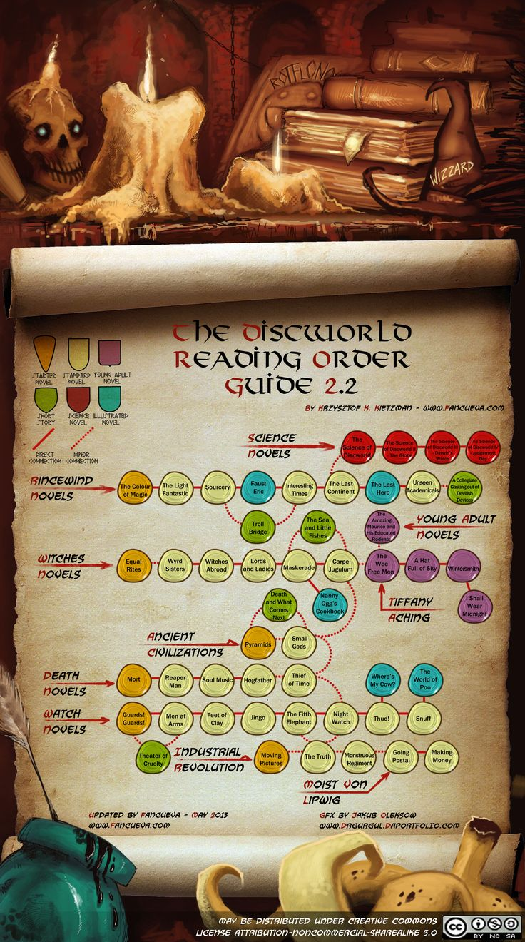 Discworld Reading Order Guide 2.2 (English) for 2013. Please share :-). Write me an email to make a translation.