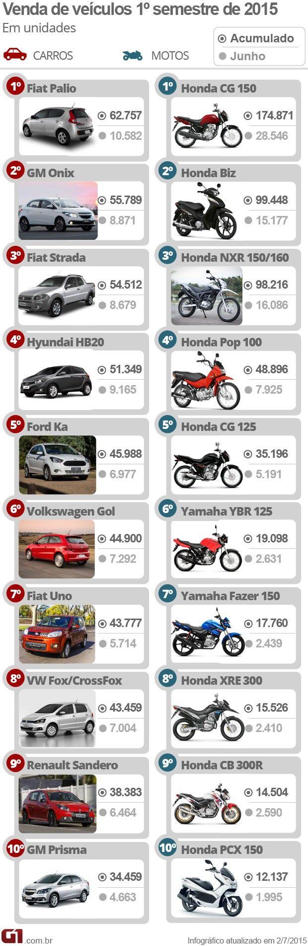 Detran-Emplacamento de carros novos cai 21% no Paraná +http://brml.co/1V7lMye
