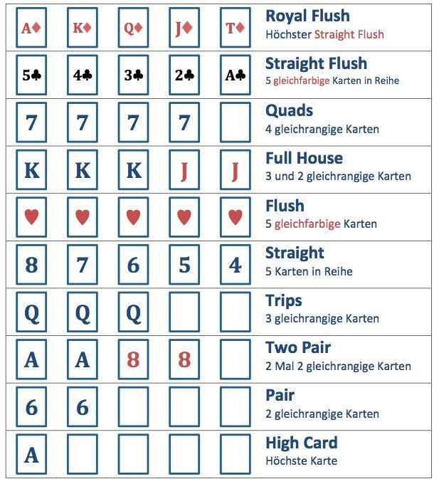 Offizielle Reihenfolge der Poker-Hände beim Texas Holdem