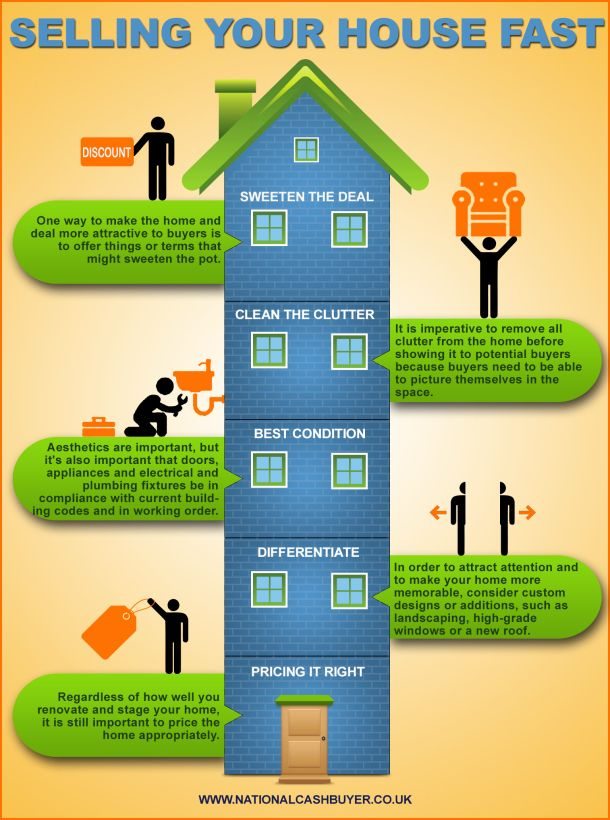 Ing Your House Fast Infographic Infographics Living Real Estate