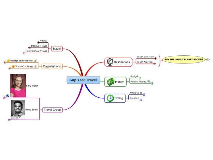 Travel Planning Mind Map
