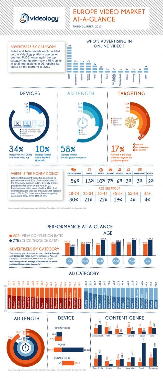 Vidéo european market : Les vidéos publicitaires in banner ont augmenté de 34% et les formats pré-roll ont progressé de 10% au troisième trimestre 2013, par rapport au trimestre précédent. Les formats longs ont la cote : les vidéos de plus de 30 secondes ont augmenté de 58%, selon la plateforme Videology.