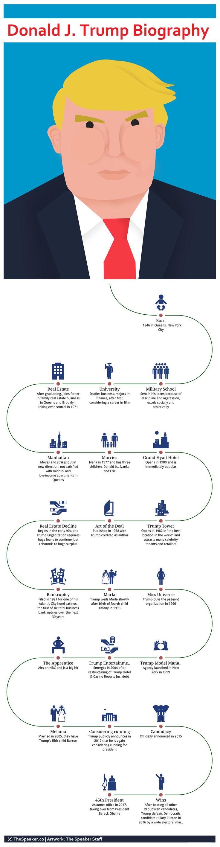 Donald Trump Biography Infographic