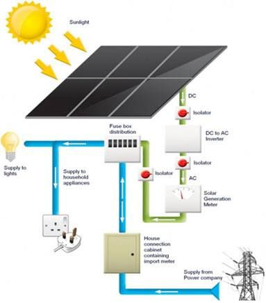 135 Best Images About Solar Power And Sensor Based On