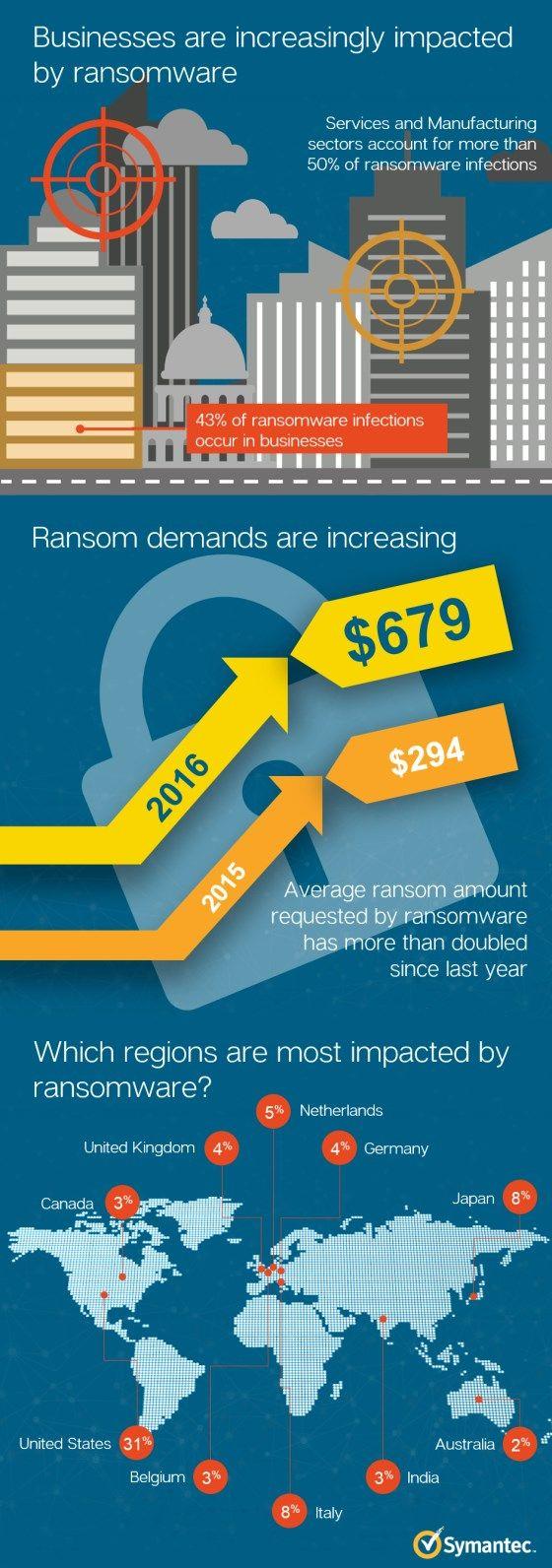 Infizierungen mit Ransomware auf 56.000 gestiegen; gefordertes Lösegeld verdoppelt   Kroker's Look @ IT  http://blog.wiwo.de/look-at-it/2016/07/25/infizierungen-mit-ransomware-auf-56-000-gestiegen-gefordertes-loesegeld-verdoppelt/