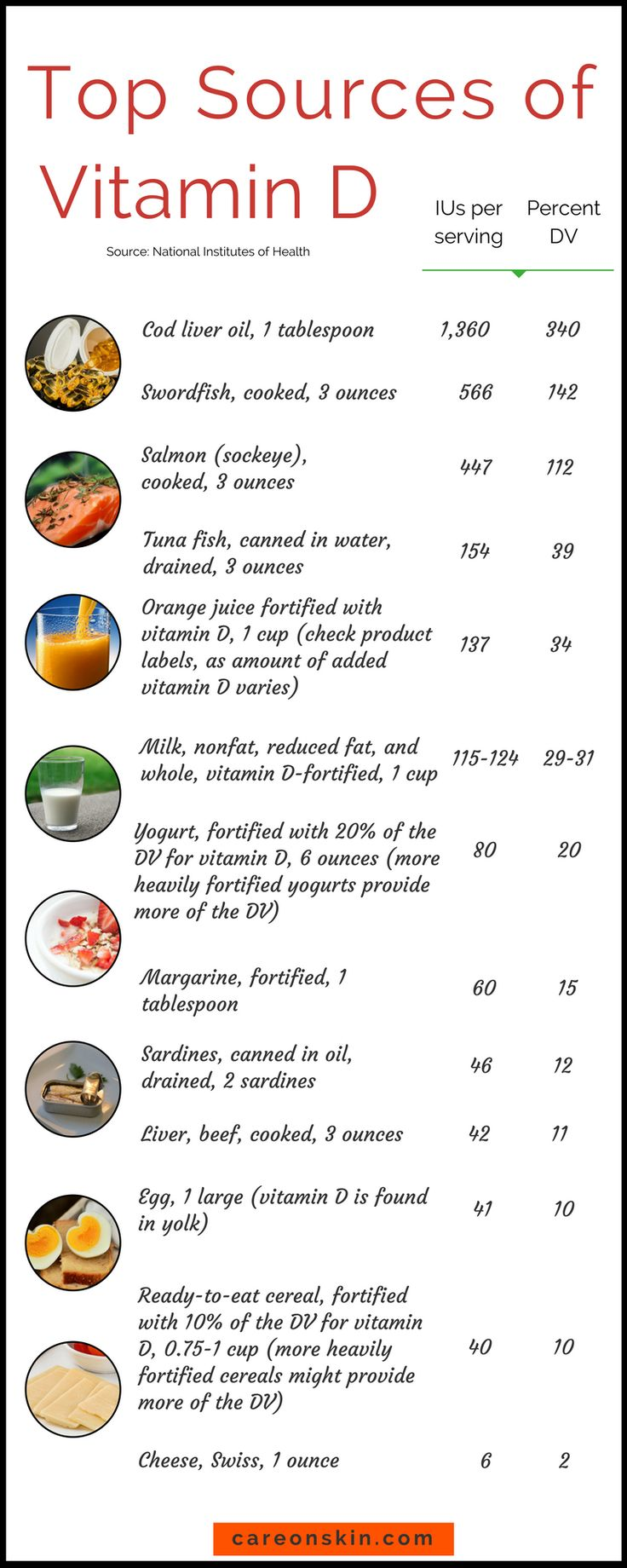 Foods Rich in Vitamin D. Vitamin for the Skin. Vitamin D3. Read More >> https://careonskin.com/sunshine-vitamin-d3/
