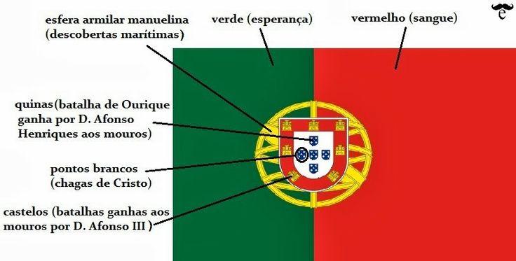 Conheces o significado da bandeira de Portugal?