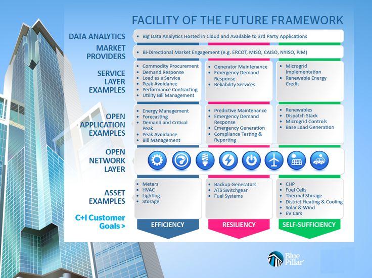 Blue Pillar Expands AuroraEnergy NetworkPlatform ForUtilities & Energy Providers
